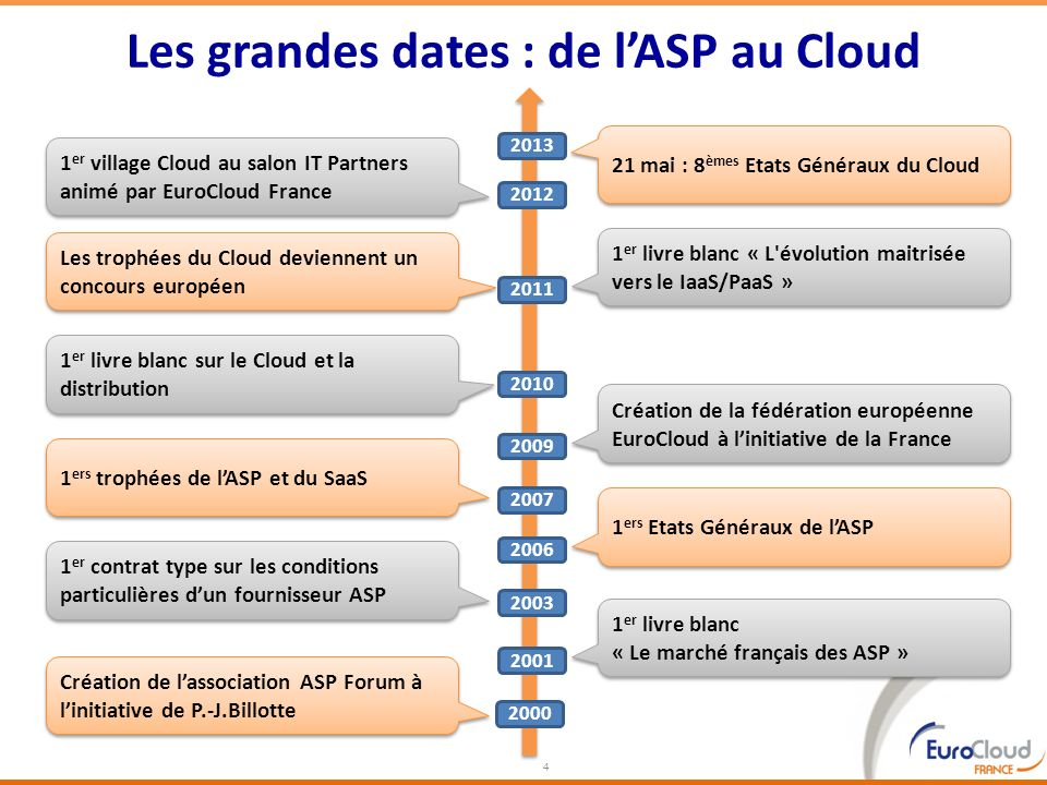 Les grandes dates : de l'ASP au Cloud