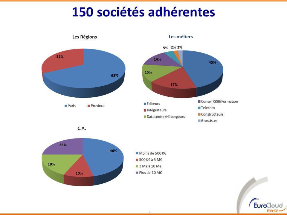150 sociétés adhérentes Représentatif du marché :