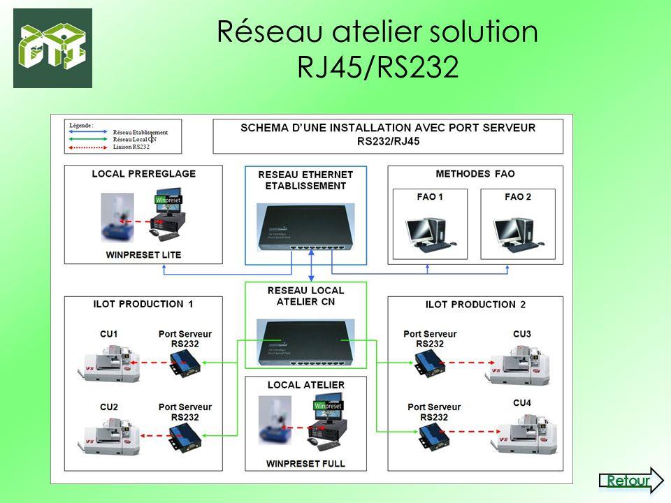 Réseau atelier solution RJ45/RS232