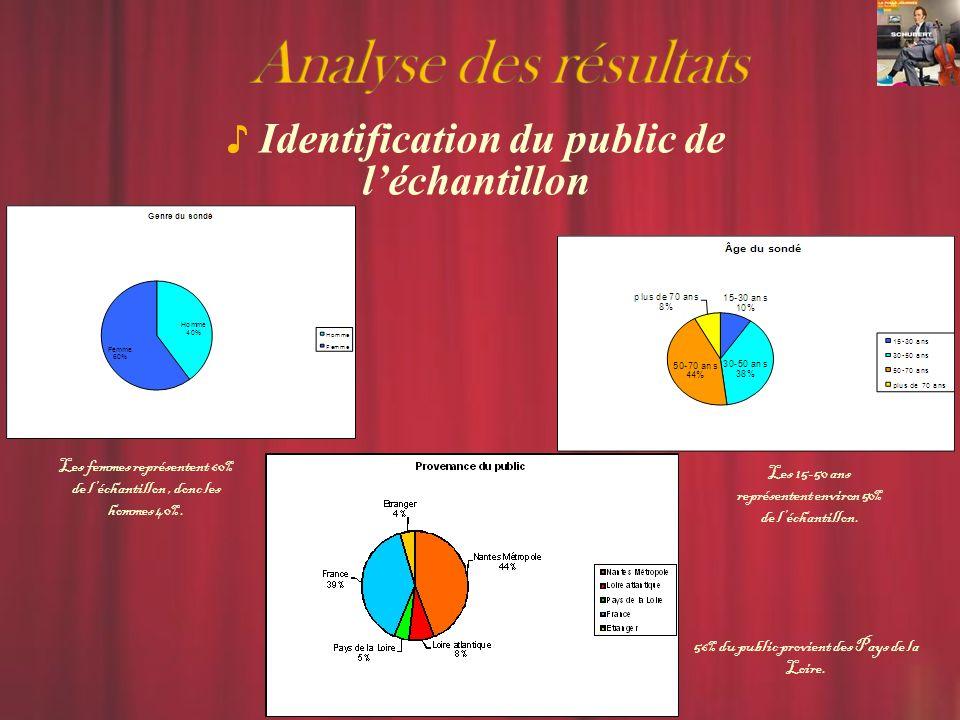 Identification du public de l'échantillon