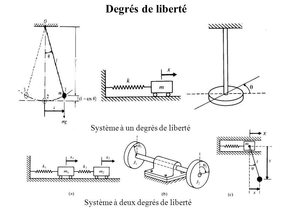 Degrés de liberté Système à un degrés de liberté