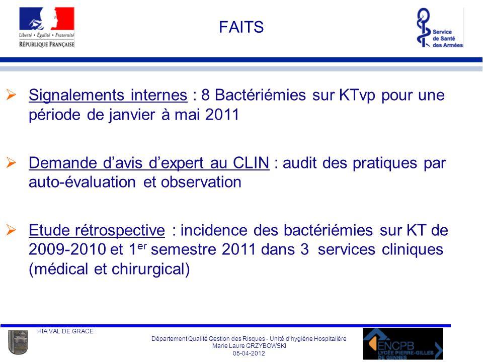 FAITS Signalements internes : 8 Bactériémies sur KTvp pour une période de janvier à mai 2011.