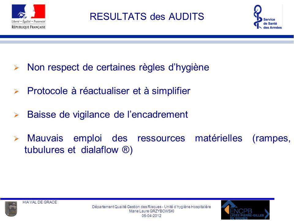 RESULTATS des AUDITS Non respect de certaines règles d'hygiène. Protocole à réactualiser et à simplifier.