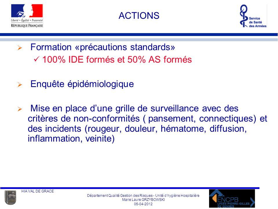 ACTIONS Formation «précautions standards» 100% IDE formés et 50% AS formés. Enquête épidémiologique.