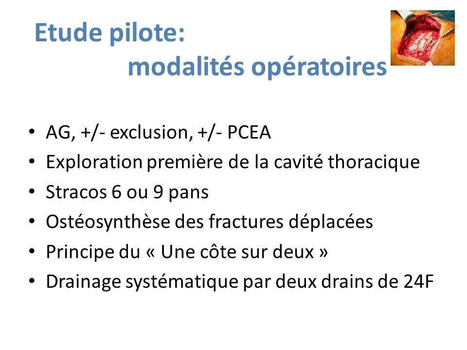 Etude pilote: modalités opératoires