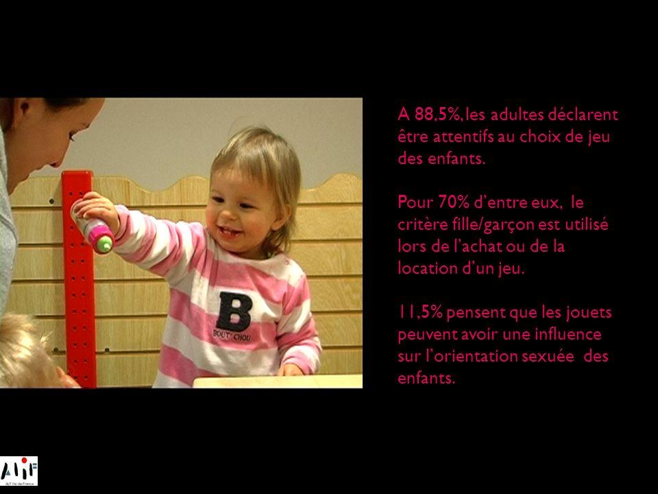 A 88,5%, les adultes déclarent être attentifs au choix de jeu des enfants.