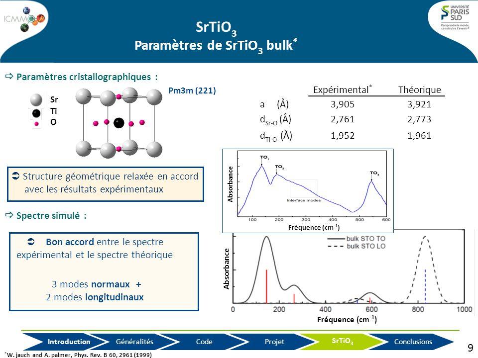 SrTiO3 Paramètres de SrTiO3 bulk*
