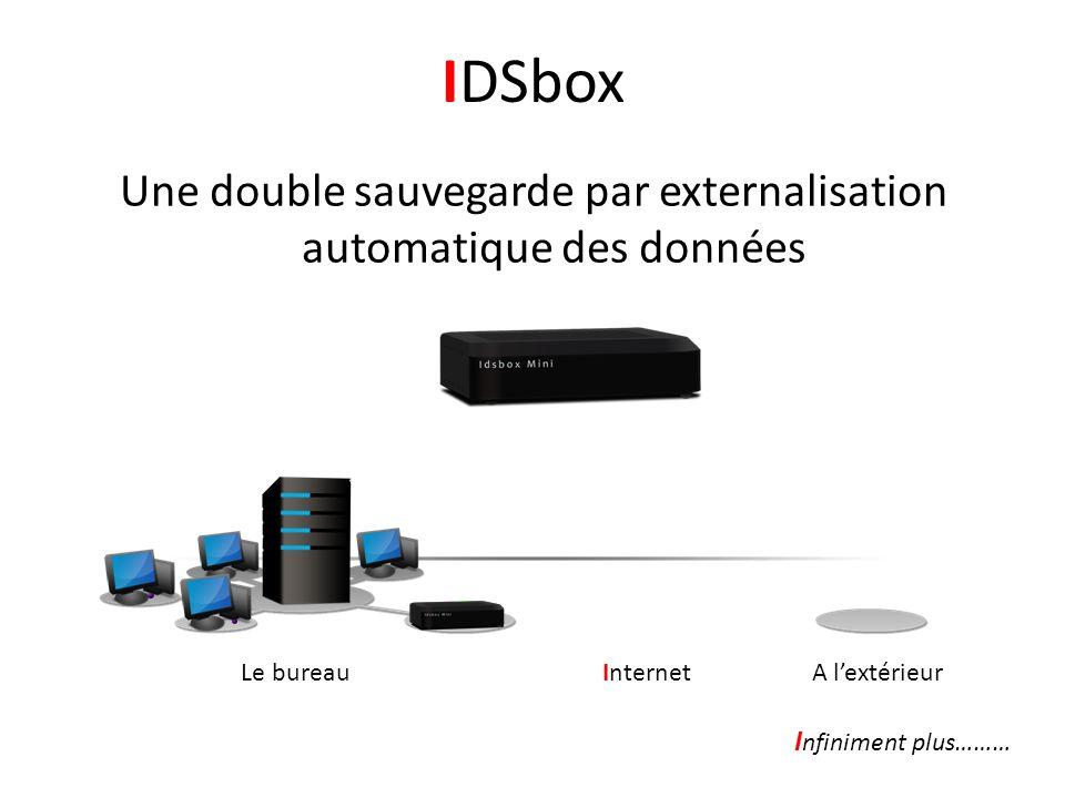 Une double sauvegarde par externalisation automatique des données