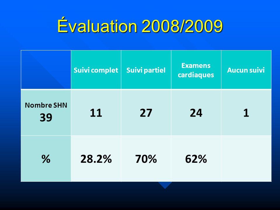 Évaluation 2008/2009 39 11 27 24 1 % 28.2% 70% 62% Suivi complet