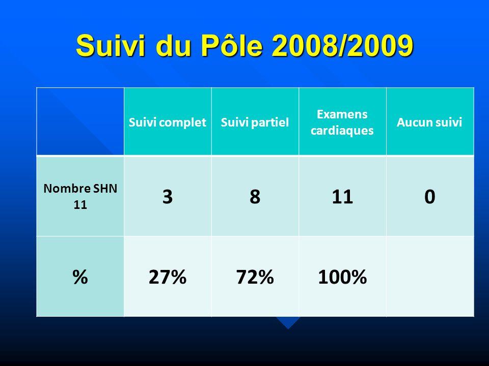 Suivi du Pôle 2008/2009 3 8 % 27% 72% 100% Suivi complet Suivi partiel