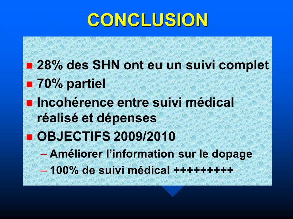 CONCLUSION 28% des SHN ont eu un suivi complet 70% partiel