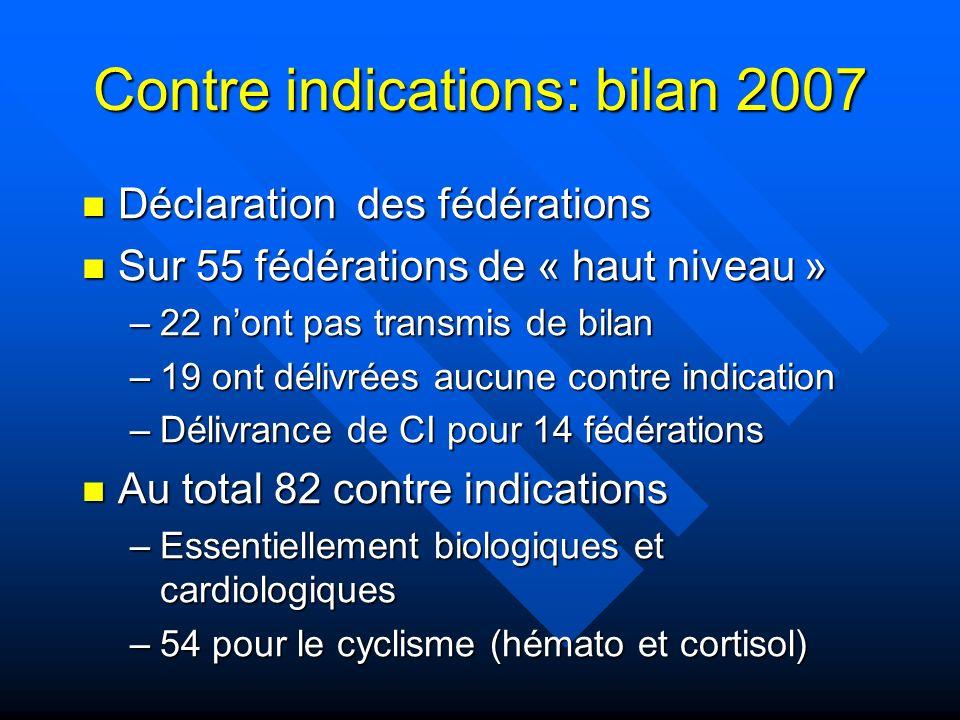Contre indications: bilan 2007