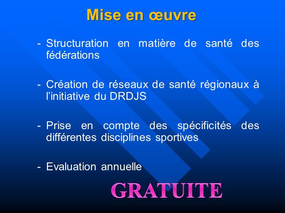 Mise en œuvreStructuration en matière de santé des fédérations. Création de réseaux de santé régionaux à l'initiative du DRDJS.