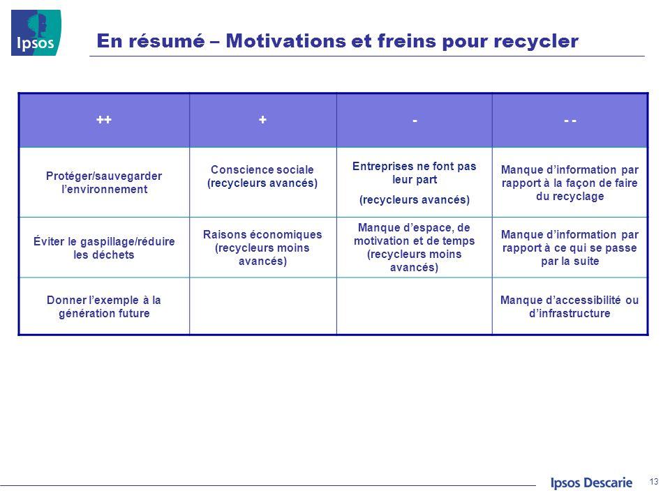 En résumé – Motivations et freins pour recycler