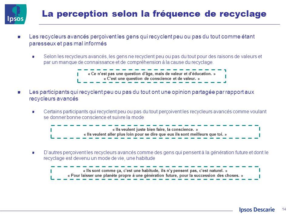 La perception selon la fréquence de recyclage