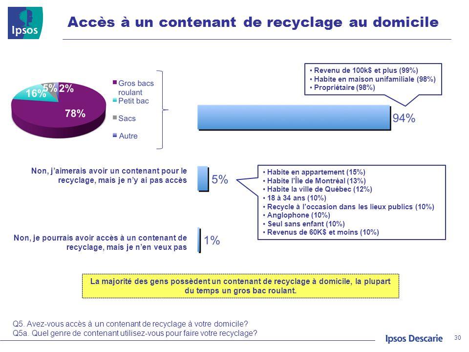 Accès à un contenant de recyclage au domicile