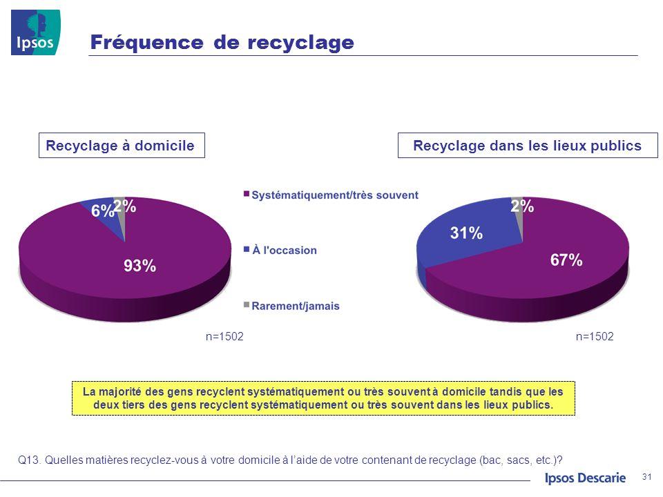 Fréquence de recyclage