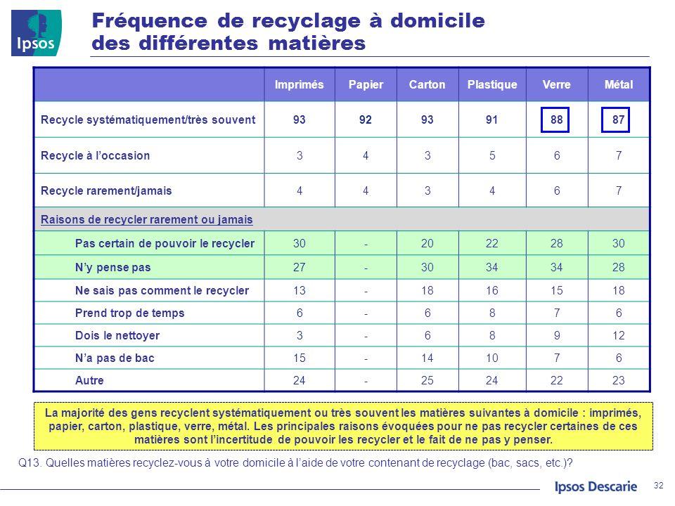Fréquence de recyclage à domicile des différentes matières