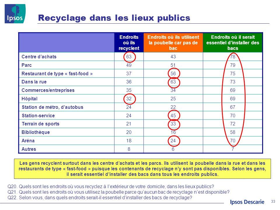 Recyclage dans les lieux publics