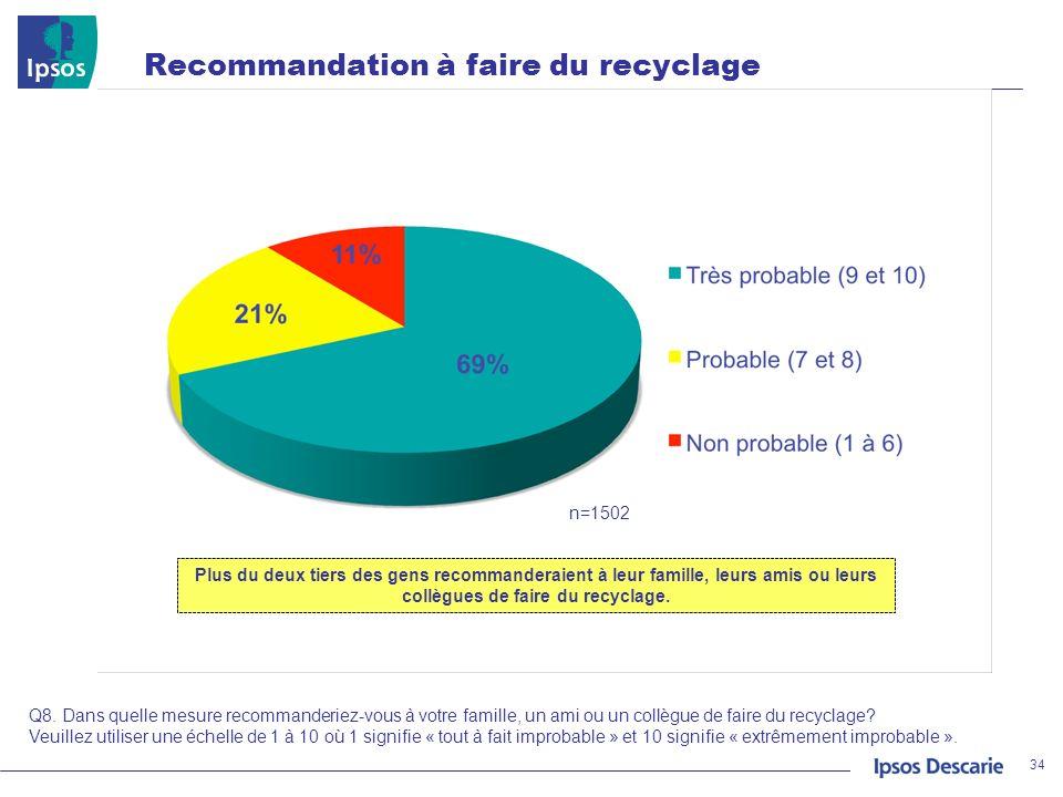 Recommandation à faire du recyclage
