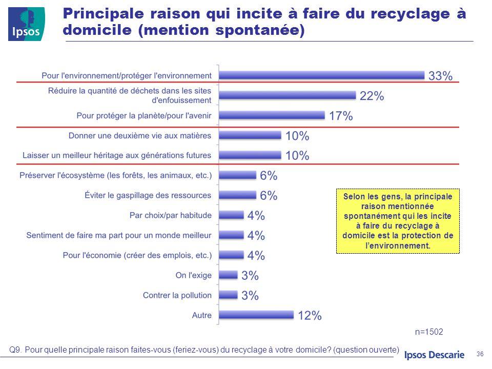 Principale raison qui incite à faire du recyclage à domicile (mention spontanée)