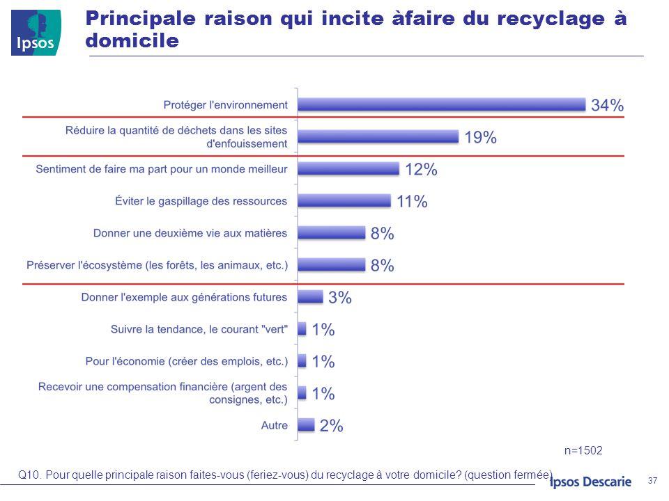Principale raison qui incite àfaire du recyclage à domicile