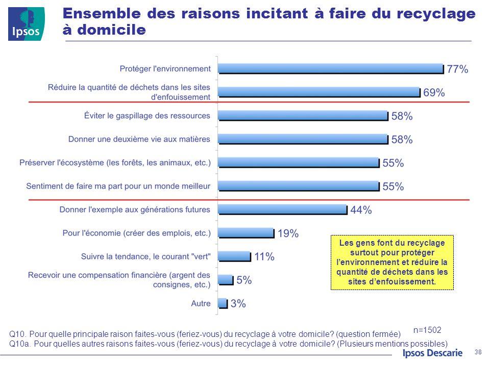 Ensemble des raisons incitant à faire du recyclage à domicile