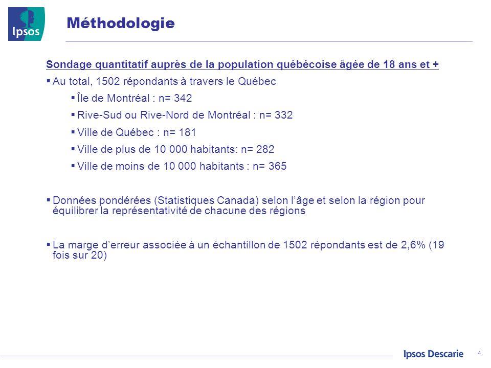 Méthodologie Sondage quantitatif auprès de la population québécoise âgée de 18 ans et + Au total, 1502 répondants à travers le Québec.