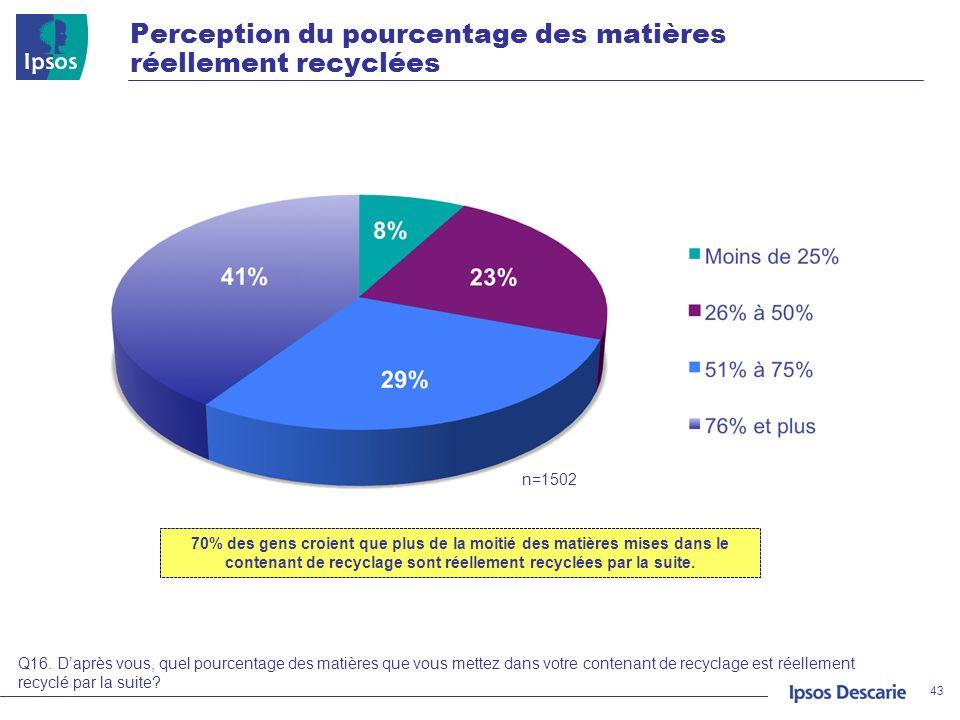 Perception du pourcentage des matières réellement recyclées