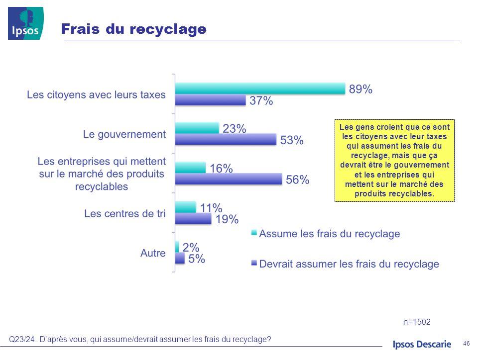 Frais du recyclage