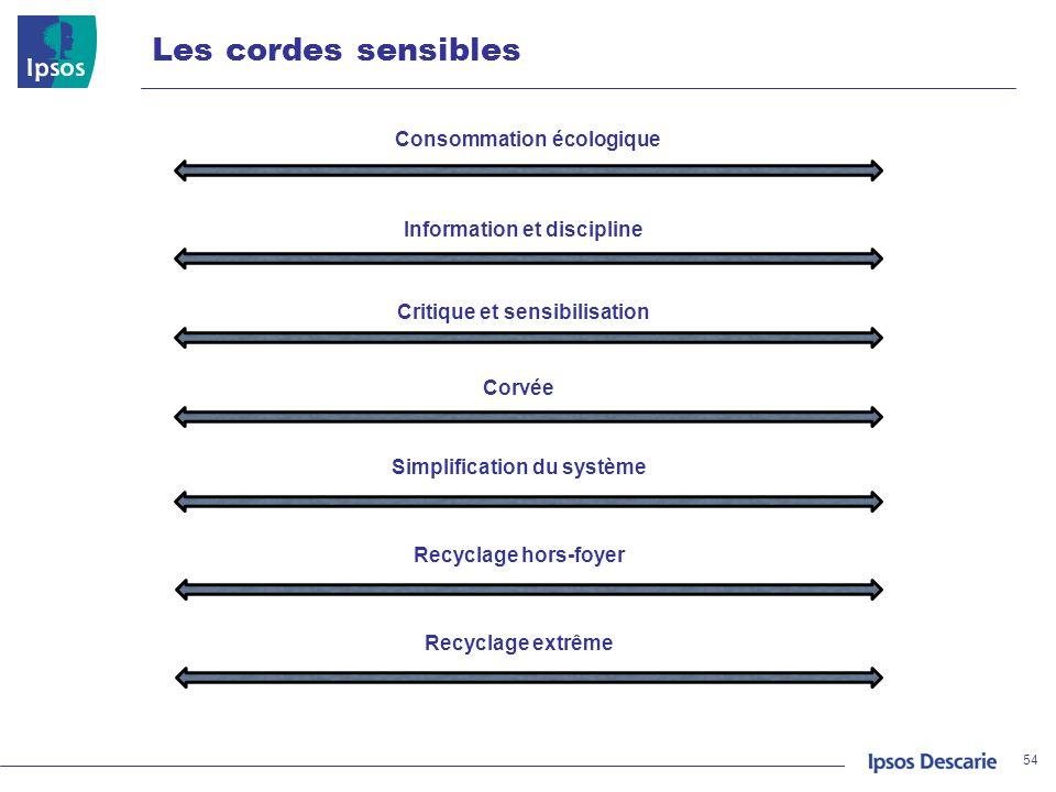 Les cordes sensibles Consommation écologique Information et discipline