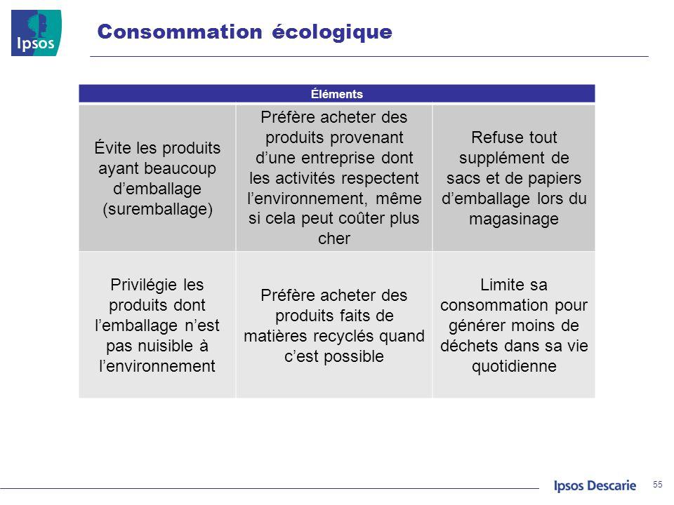 Consommation écologique