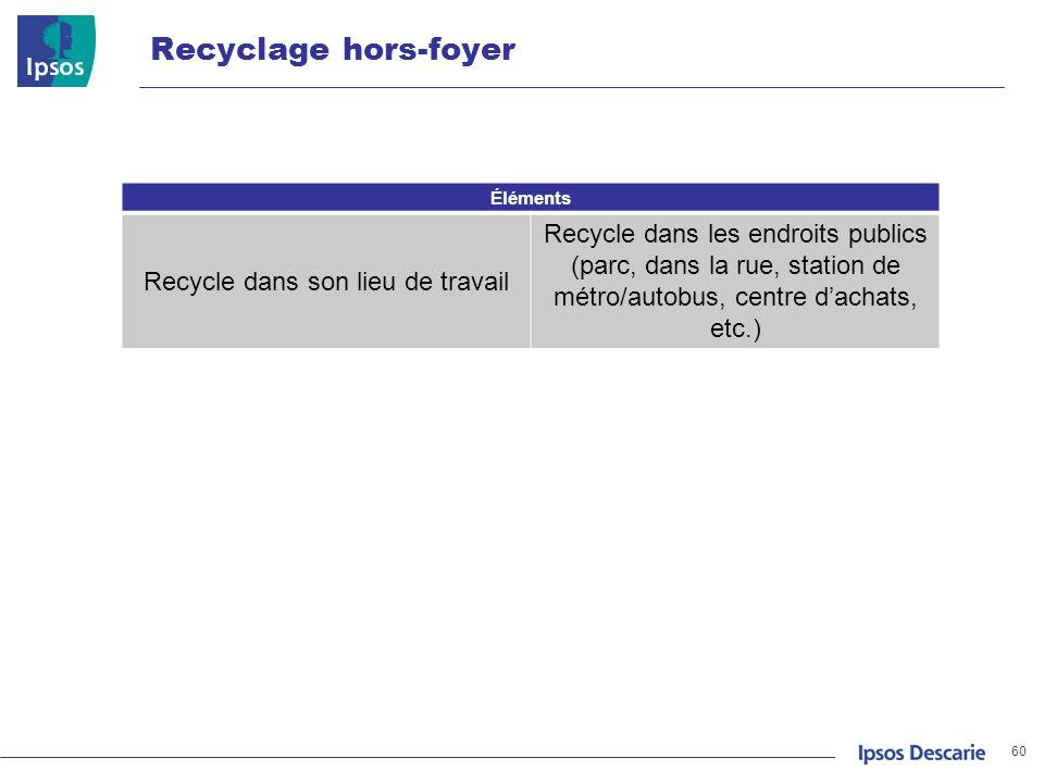 Recycle dans son lieu de travail