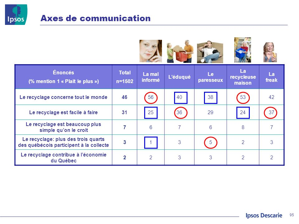 Axes de communication Énoncés (% mention 1 « Plaît le plus ») Total