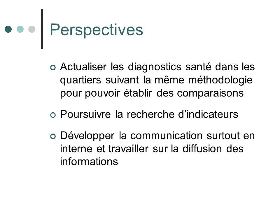Perspectives Actualiser les diagnostics santé dans les quartiers suivant la même méthodologie pour pouvoir établir des comparaisons.
