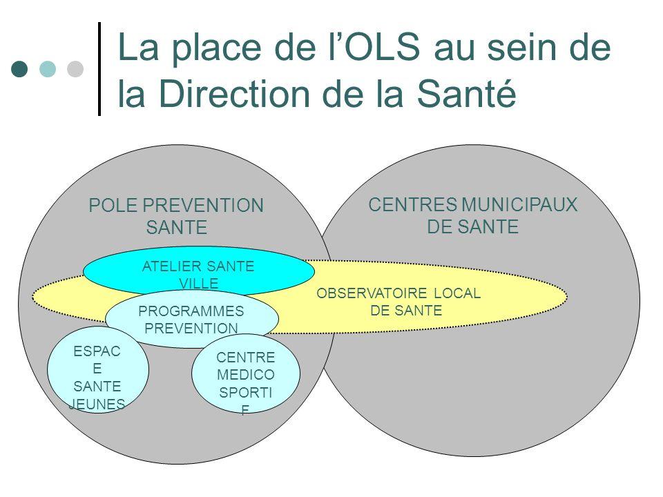 La place de l'OLS au sein de la Direction de la Santé