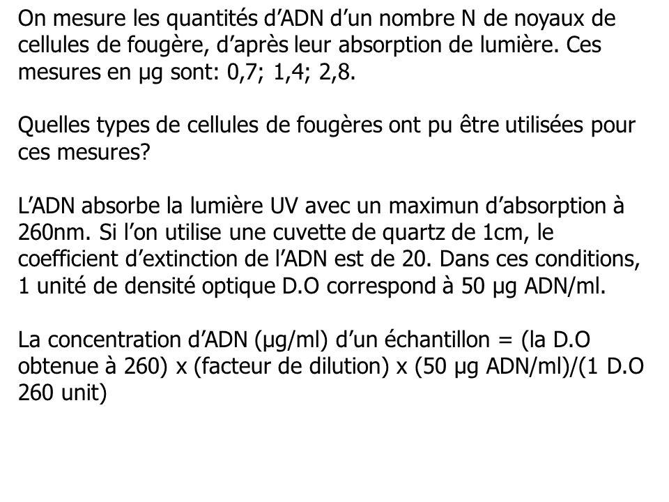 On mesure les quantités d'ADN d'un nombre N de noyaux de cellules de fougère, d'après leur absorption de lumière. Ces mesures en µg sont: 0,7; 1,4; 2,8.