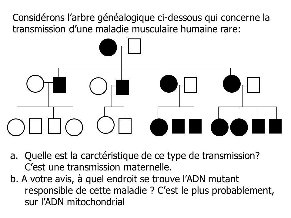 Considérons l'arbre généalogique ci-dessous qui concerne la transmission d'une maladie musculaire humaine rare: