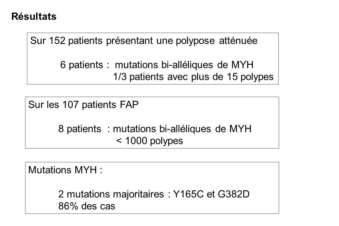 Résultats Sur 152 patients présentant une polypose atténuée. 6 patients : mutations bi-alléliques de MYH.