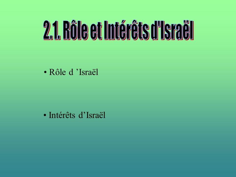 2.1. Rôle et Intérêts d Israël