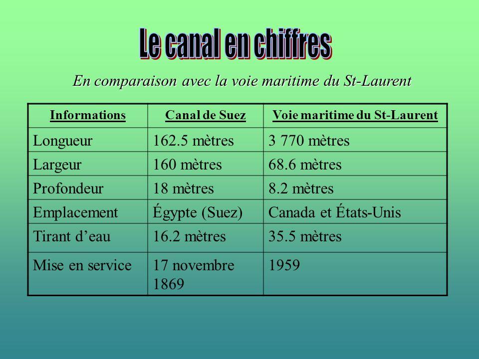 Voie maritime du St-Laurent