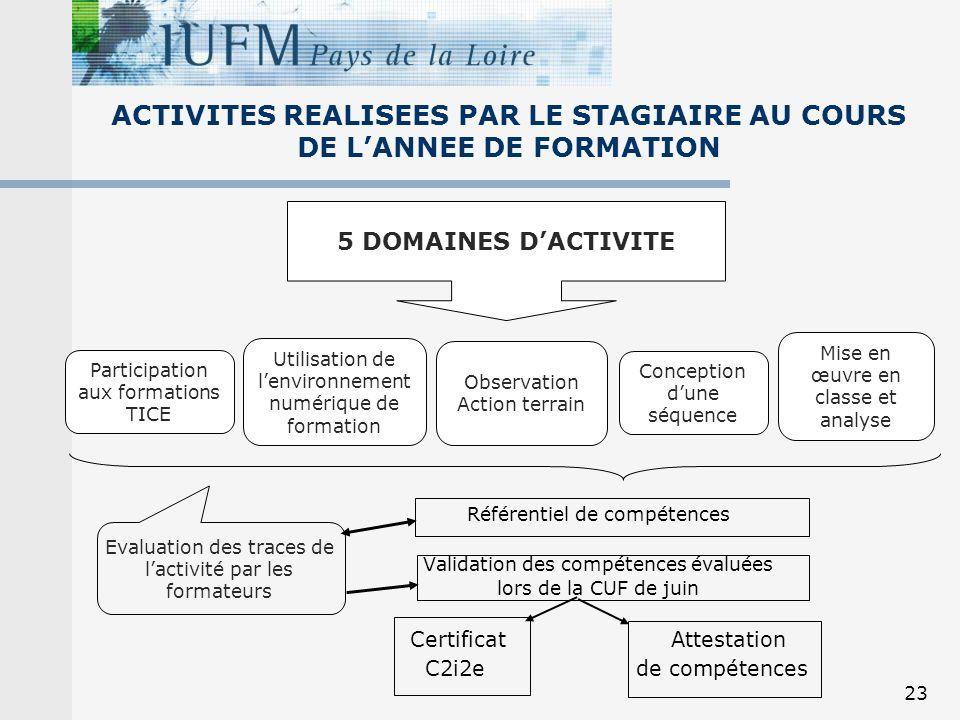ACTIVITES REALISEES PAR LE STAGIAIRE AU COURS DE L'ANNEE DE FORMATION