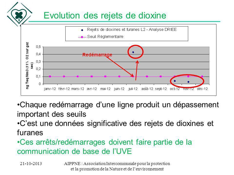 Evolution des rejets de dioxine