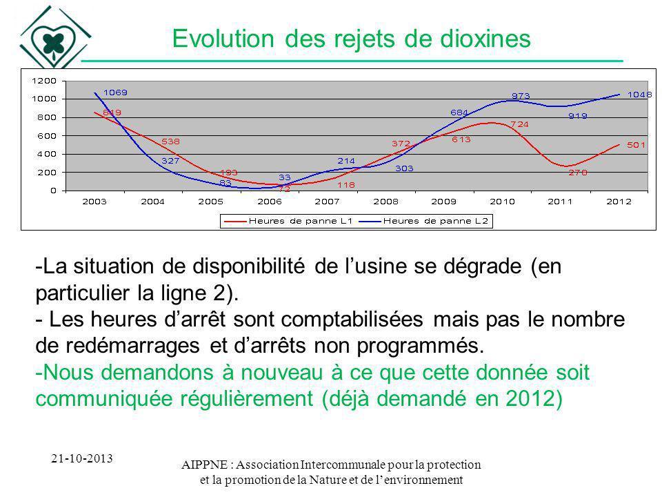 Evolution des rejets de dioxines
