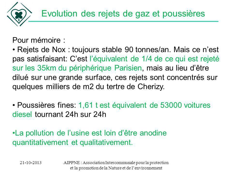 Evolution des rejets de gaz et poussières