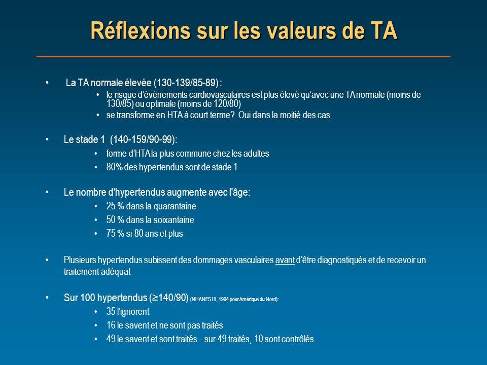 Réflexions sur les valeurs de TA