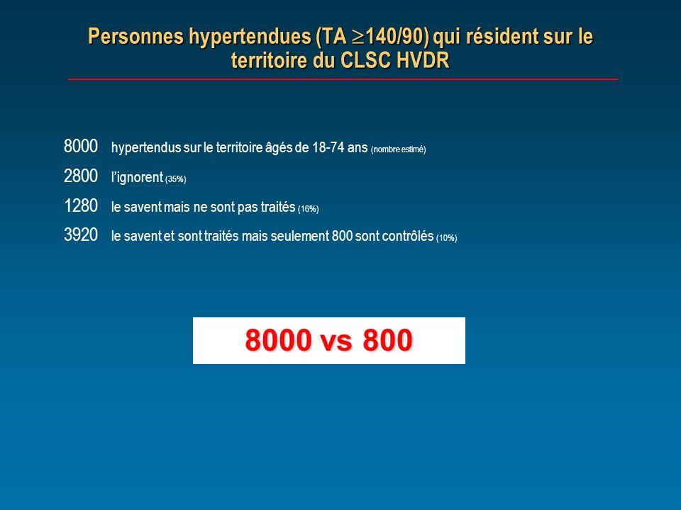 Personnes hypertendues (TA 140/90) qui résident sur le territoire du CLSC HVDR