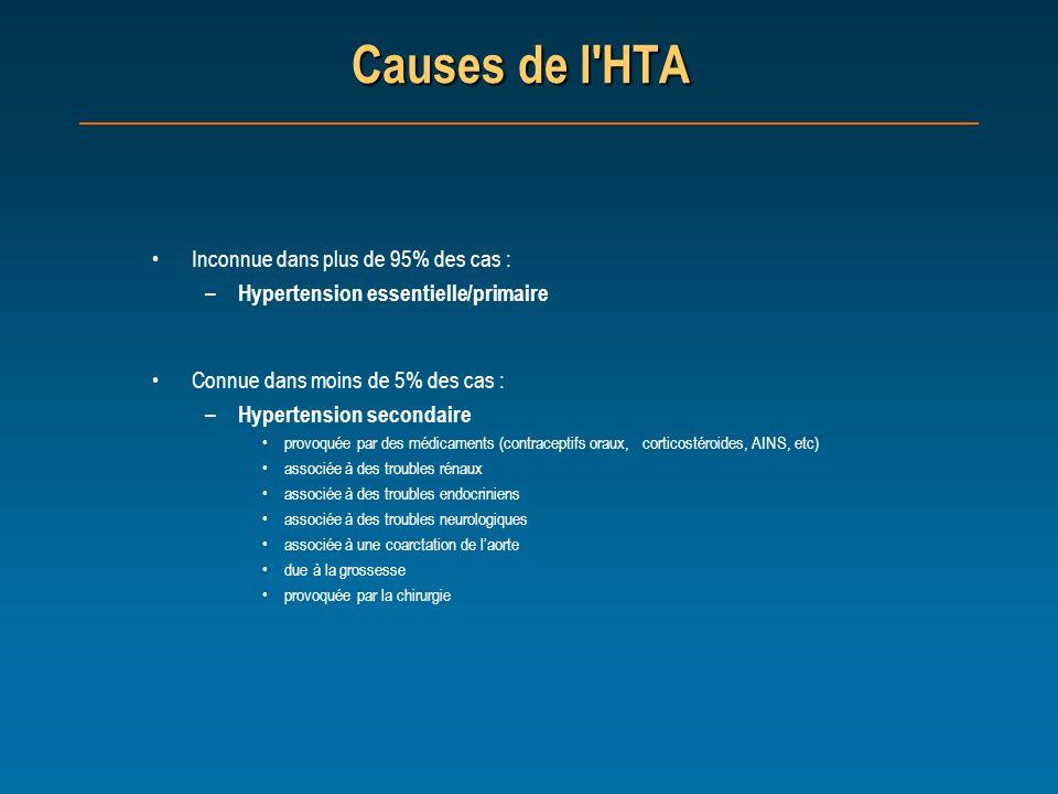 Causes de l HTA Inconnue dans plus de 95% des cas :