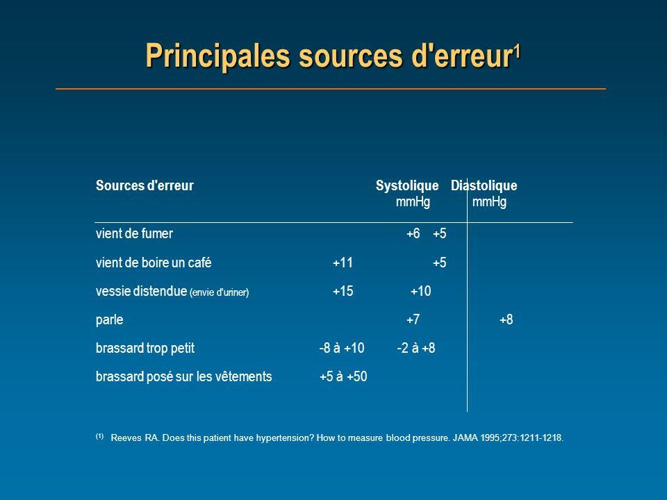 Principales sources d erreur1