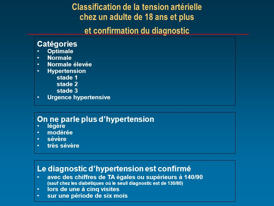 Classification de la tension artérielle chez un adulte de 18 ans et plus et confirmation du diagnostic